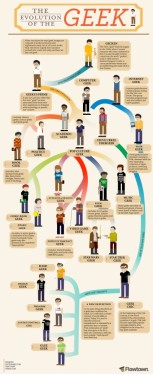 The Evolution of the Geek by Flowtown