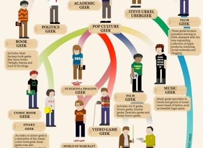 Geeks and nerds: somerepresentations