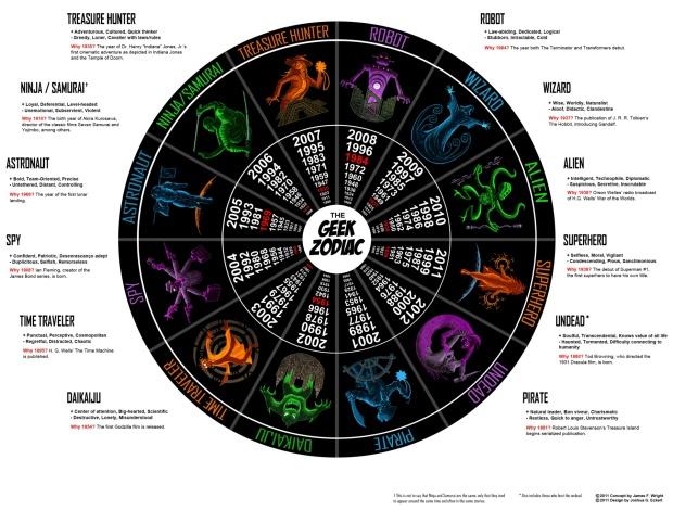 Geek zodiac v. 3.0