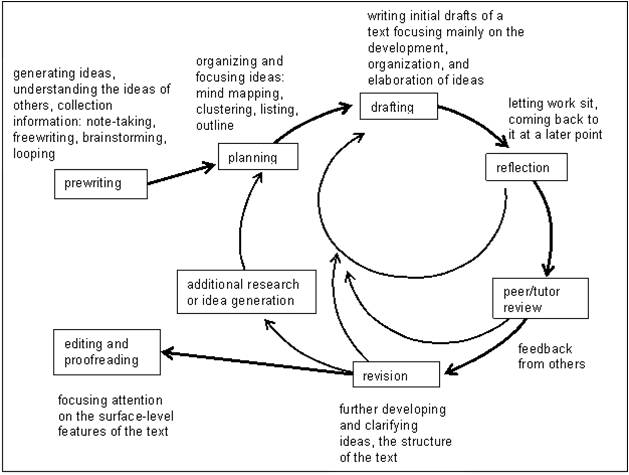 Source: http://engres.ied.edu.hk/academicWriting/eChapters/Ch5_imgs/figure5-1.jpg