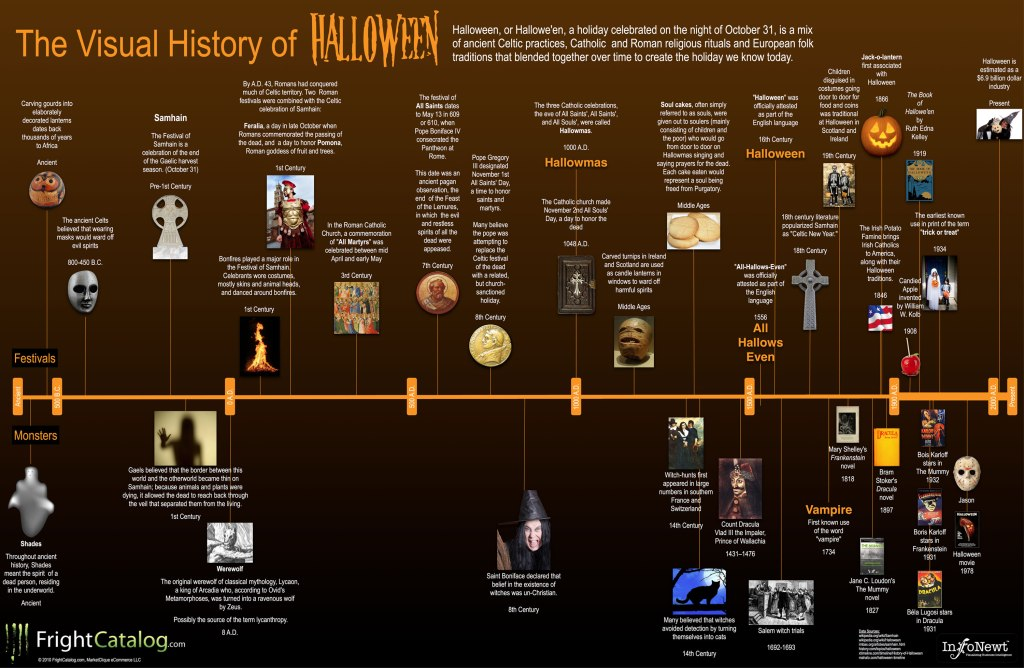 Source: http://theaddictiveblog.com/wp-content/uploads/2011/02/visual-history-of-halloween.jpg